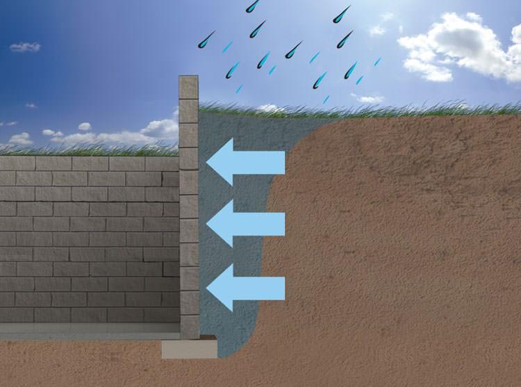 Expansive Soils Amp Foundation Repair Near Rochester