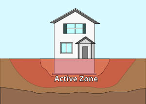 Illustration of the active zone of foundation soils under and around a foundation in Minneapolis.