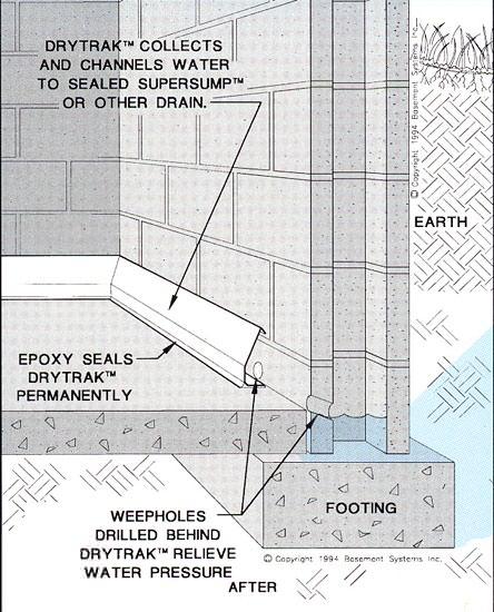 Baseboard Bat Drain Pipe System In Southern Mn Northeast Ia